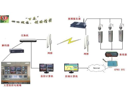无线GPRS DTU传输